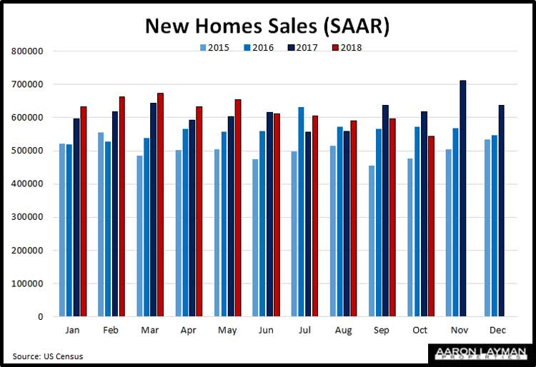 U.S.-New-Home-Sales-Year-over-Year-October-2018