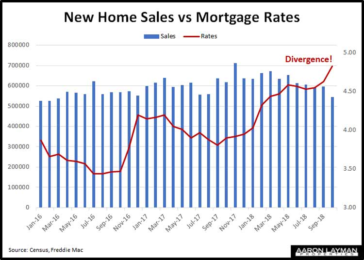 U.S.-New-Home-Sales-vs-Mortgage-Rates-October-2018