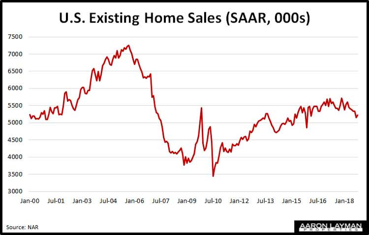 U.S.-existing-home-sales-October-2018