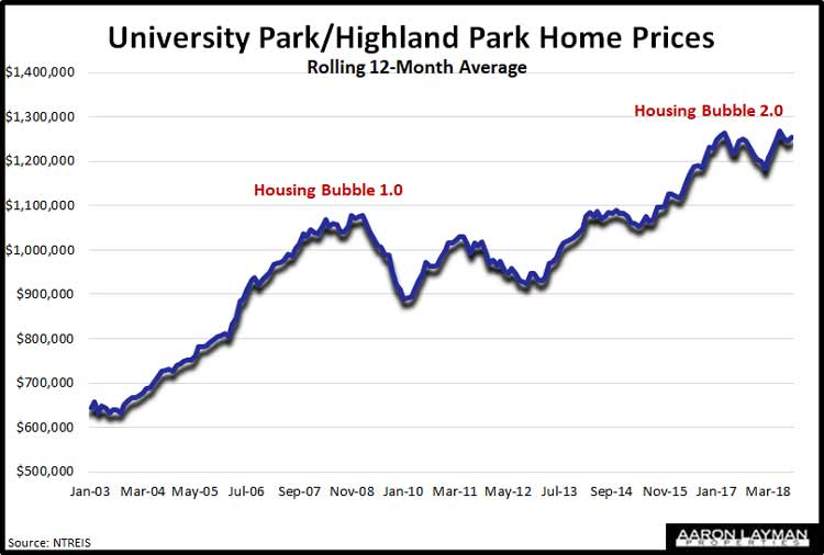 University-Park-Highland-Park-Home-Prices-October-2018