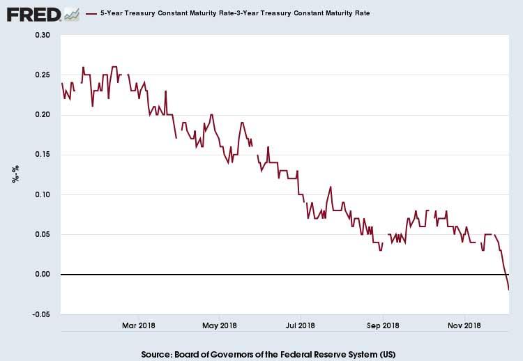 5-3-Yield-Curve-Dec-4-2018