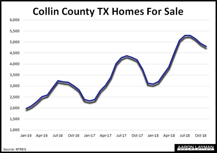 Collin-County-TX-Homes-For-Sale-November-2018