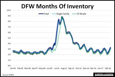 DFW-Months-of-Inventory-November-2018