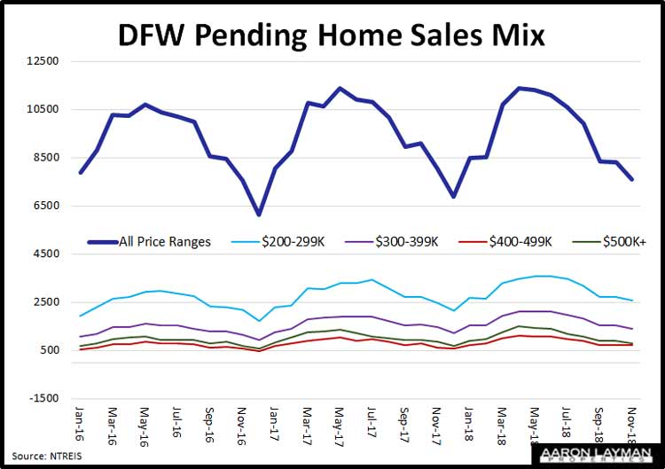 DFW-Pending-Home-Sales-Mix-November-2018