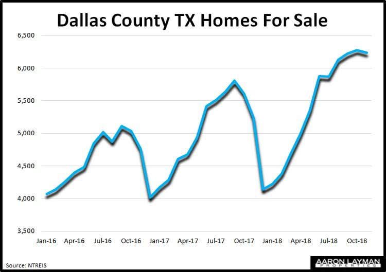 Dallas-County-TX-Homes-For-Sale-November-2018