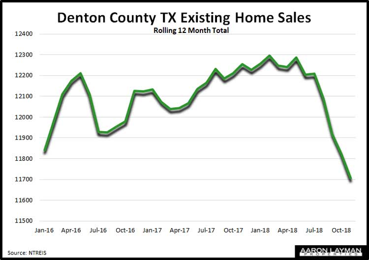 Denton-County-Existing-Home-Sales-November-2018
