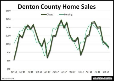 Denton-County-TX-Home-Sales-Monthly-November-2018