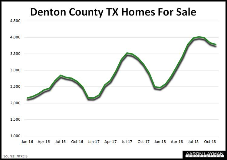 Denton-County-TX-Homes-For-Sale-November-2018