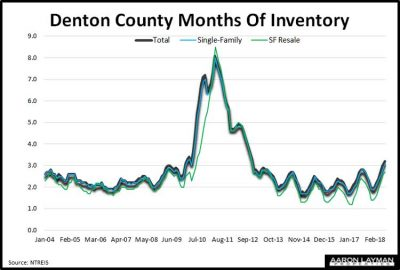 Denton-County-TX-Months-of-Inventory-November-2018