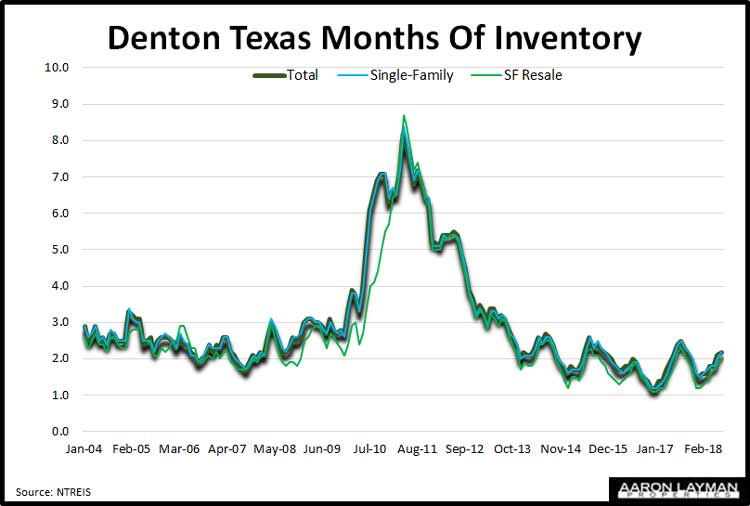 Denton-TX-Months-of-Inventory-November-2018