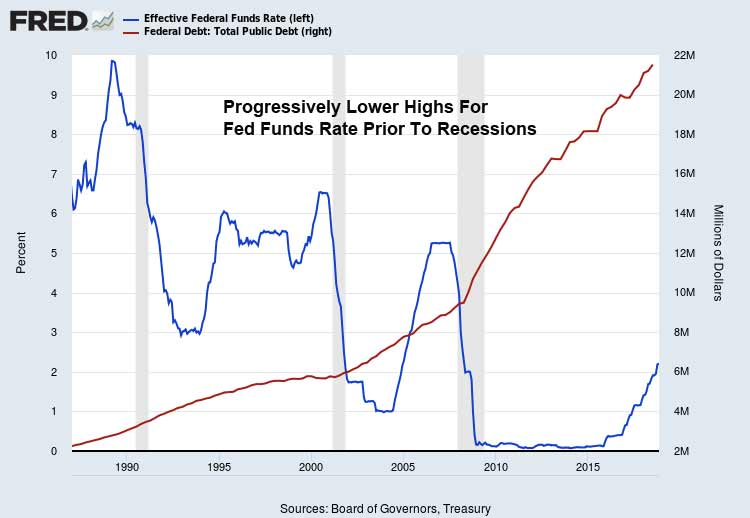Fed-Funds-Rate-Public-Debt-Recessions-November-2018