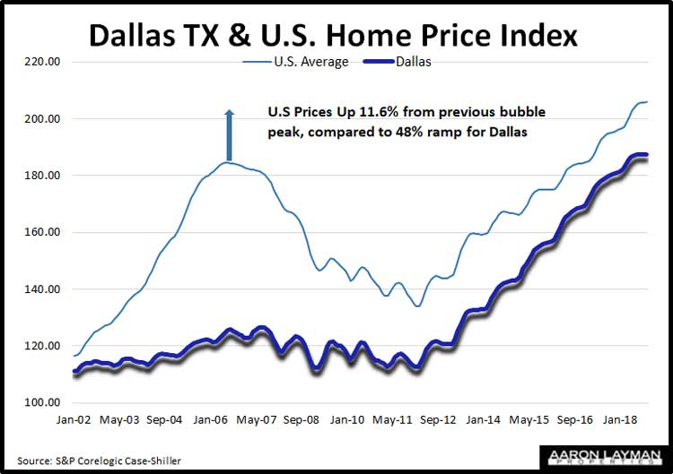 S&P Corelogic Case-Shiller Dallas U.S. Home Price Comparison October 2018