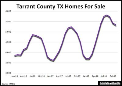 Tarrant-County-TX-Homes-For-Sale-November-2018