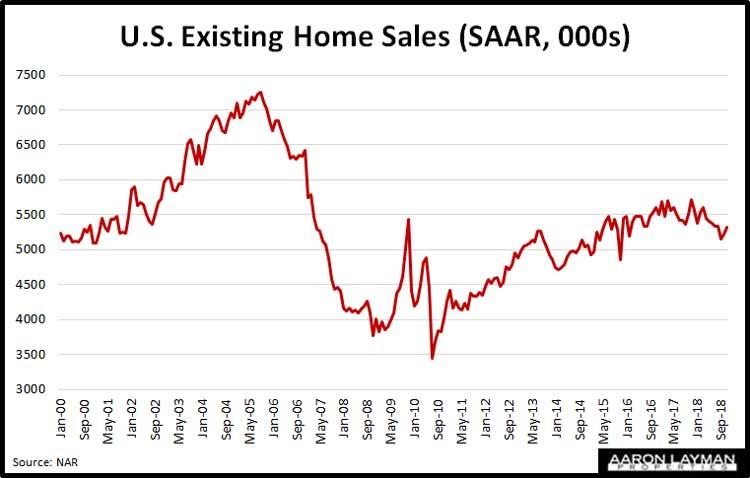 U.S.-Existing-Home-Sales-November-2018