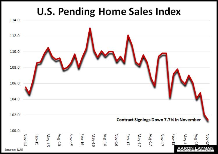 U.S.-Pending-Home-Sales-Index-November-2018