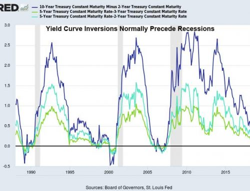 Yield Curve Inversion And Denton County Real Estate Prices