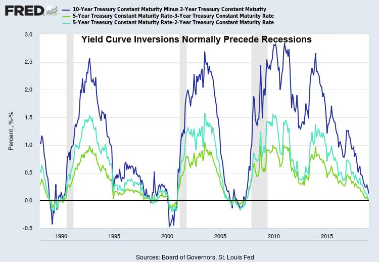 Yield-Curve-Inversion-December-5-2018