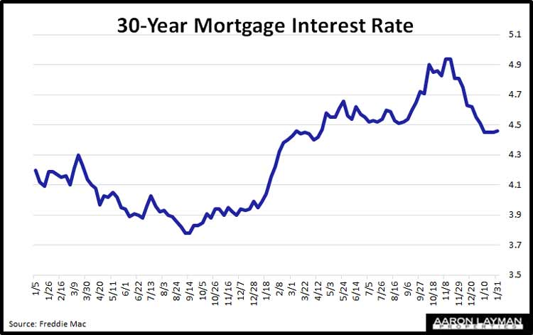 30-Year-Mortgage-Interest-Rate-Denton-County-TX-January-31-2019