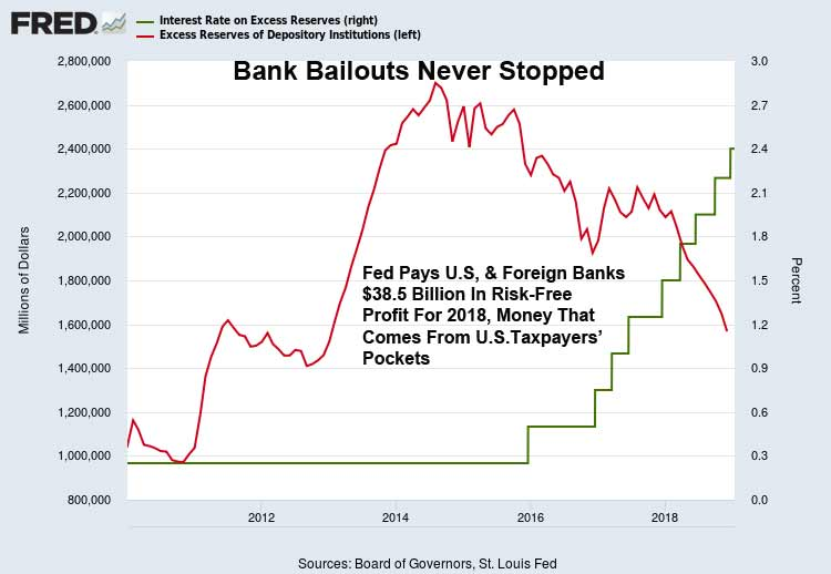 Bank-Bailouts-Interest-Excess-Reserves-2018-Summary