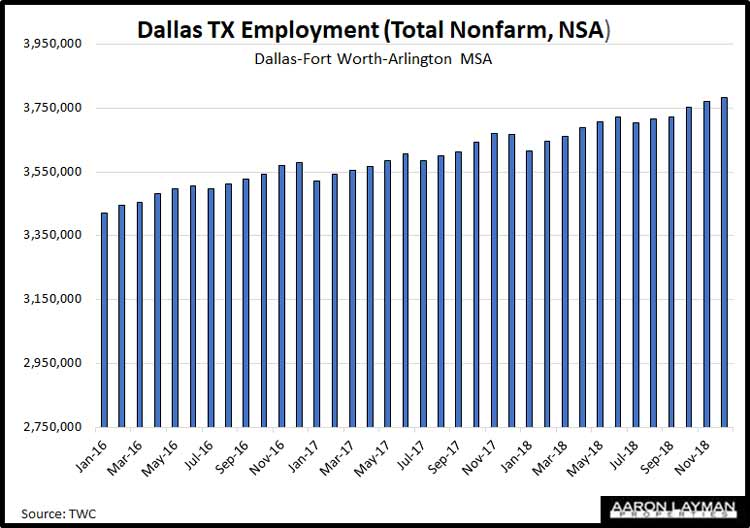Dallas-TX-Employment-December-2018