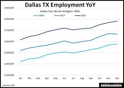 Dallas-TX-Employment-YoY-December-2018