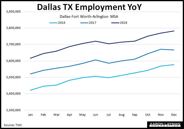 Dallas-TX-Employment-YoY-December-2018
