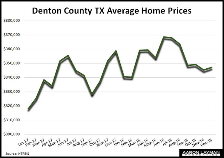 Denton-County-TX-Average-Home-Prices-December-2018