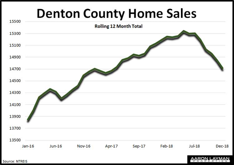 Denton-County-TX-Closed-Home-Sales-December-2018