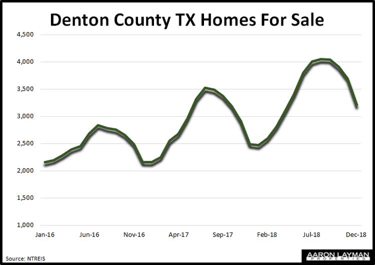 Denton-County-TX-Homes-For-Sale-December-2018