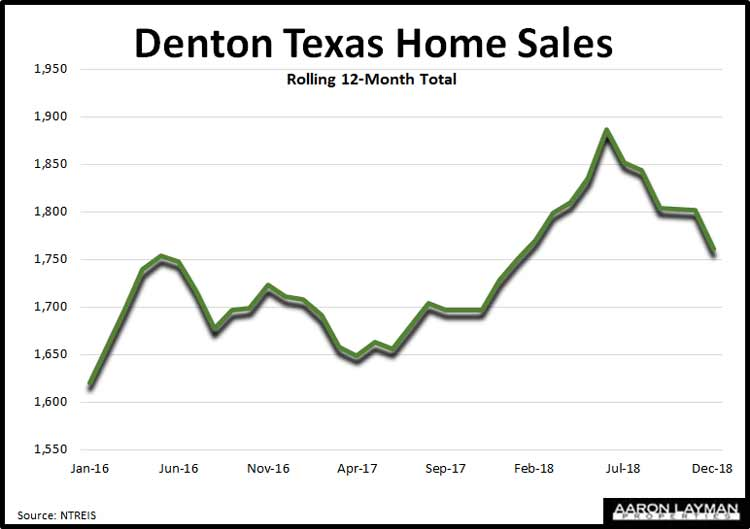 Denton-TX-Closed-Home-Sales-December-2018