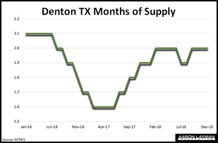Denton-TX-Months-Of-Supply-December-2018