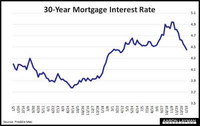 Denton-TX-Mortgage-Interest-Rates-January-10-2018