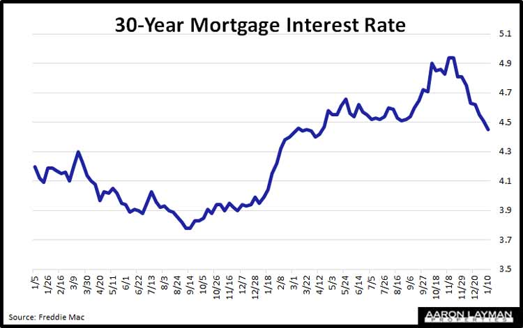 Denton-TX-Mortgage-Interest-Rates-January-10-2018