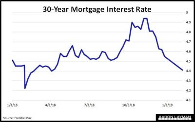 30-Year-Mortgage-Interest-Rate-February-7-2019