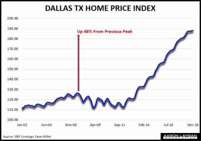 Case Shiller Home Price Index Dallas TX December 2018