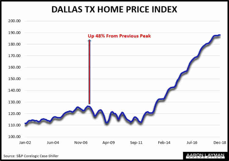 Case Shiller Home Price Index Dallas TX December 2018