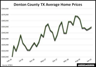 Denton-County-TX-Average-Home-Prices-January-2019