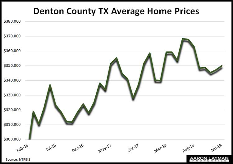 Denton-County-TX-Average-Home-Prices-January-2019