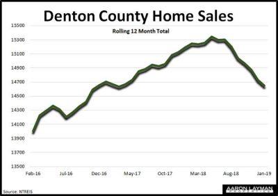 Denton-County-TX-Home-Sales-January-2019