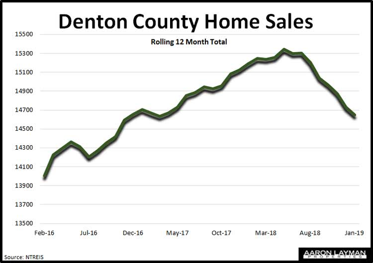 Denton-County-TX-Home-Sales-January-2019