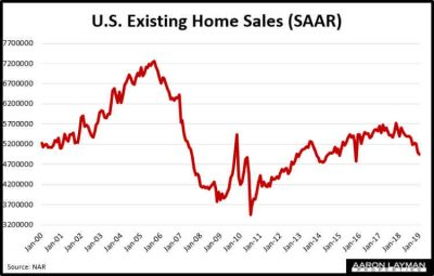 Existing Home Sales January 2109