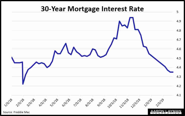 Mortgage Rates Feb 28 2019