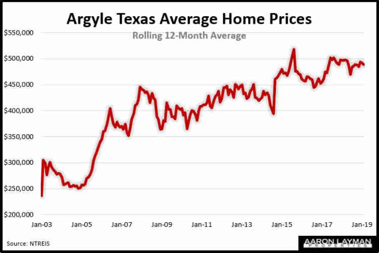 Argyle TX Average Home Prices February 2019