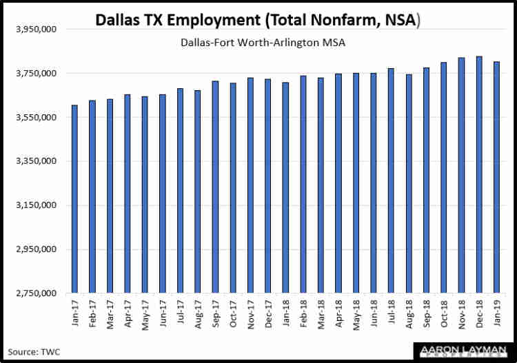 Dallas Fort Worth Employment Growth January 2019