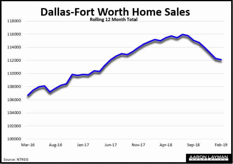 Dallas Fort Worth Home Sales February 2019