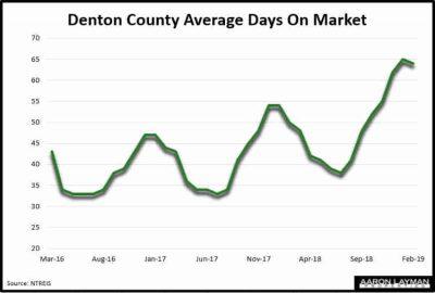 Denton County Average Days On Market February 2019