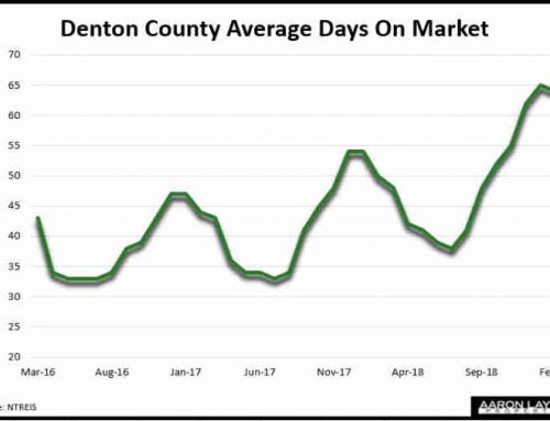 Want To Sell Your Denton County Home? Time To Get Real