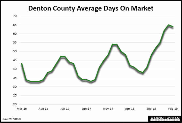 Denton County Average Days On Market February 2019
