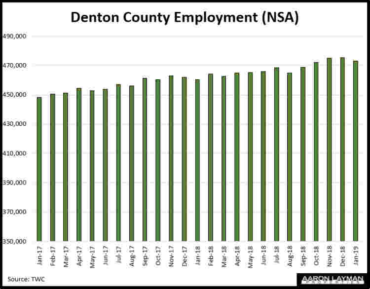 Denton County Employment January 2019