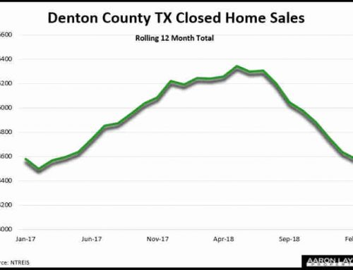 Lower Mortgage Rates Fuel February Rebound In Denton County Real Estate Market